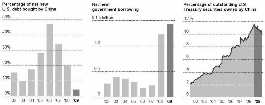 U.S. government borrowing, percentage of outstanding U.S. Treasuries owned by China (2002-2009) Sources: US Treasury, Haver Analytics, New York Times With China moving away from increasingly risky US