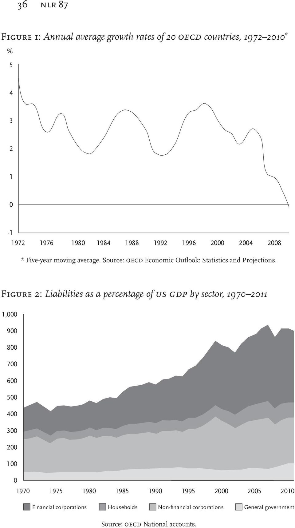 Figure 2: Liabilities as a percentage of us gdp by sector, 1970 2011 1,000 900 800 700 600 500 400 300 200 100 0 1970 1975