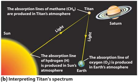 Phases and Phase Diagram Spectroscopy of Titan