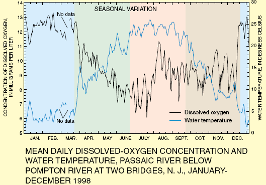 Dissolved oxygen, temperature, and aquatic life As this chart shows, the concentration of dissolved oxygen in surface water is controlled by temperature and has both a seasonal and a daily cycle.