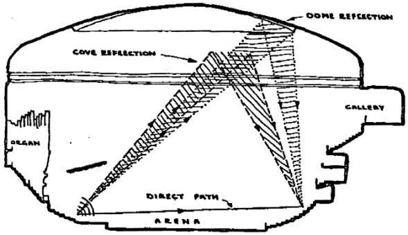 Figure 3. Echo analysis by Ken Shearer of BBC in 1968 (original sketch) The techniques used for this anralization where presented at the IOA-meeting in Manchester, 1999.