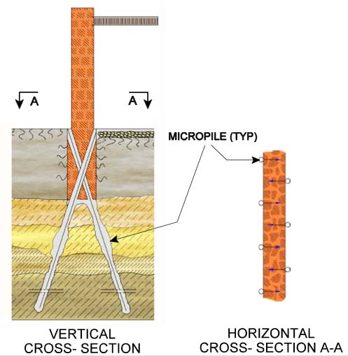 14.528 DRILLED DEEP FOUNDATIONS MICROPILES: HISTORY Early 1950 s in Italy Conceived to underpin historic structures and monuments damaged in WW II.