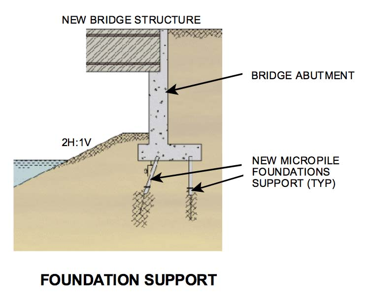 FHWA CLASSIFICATION SYSTEM PHILOSOPHY OF BEHAVIOR (DESIGN) CASE 1: Micropile loaded directly and micropile reinforcement resists the majority of the applied load.
