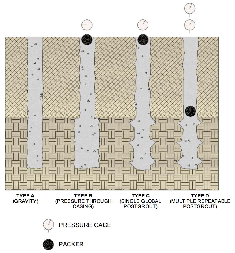 FHWA CLASSIFICATION SYSTEM METHOD OF GROUTING (CONSTRUCTION) Type D: Two-Step Process Neat cement grout placed under gravity (Type A & C) or