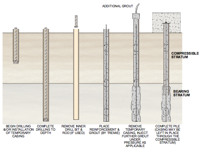 MICROPILE CONSTRUCTION: DRILLING Figure 4-1.