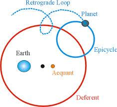 Ptolemaic model Each planet is moved by a system of two spheres: deferent (larger), and epicycle (smaller).