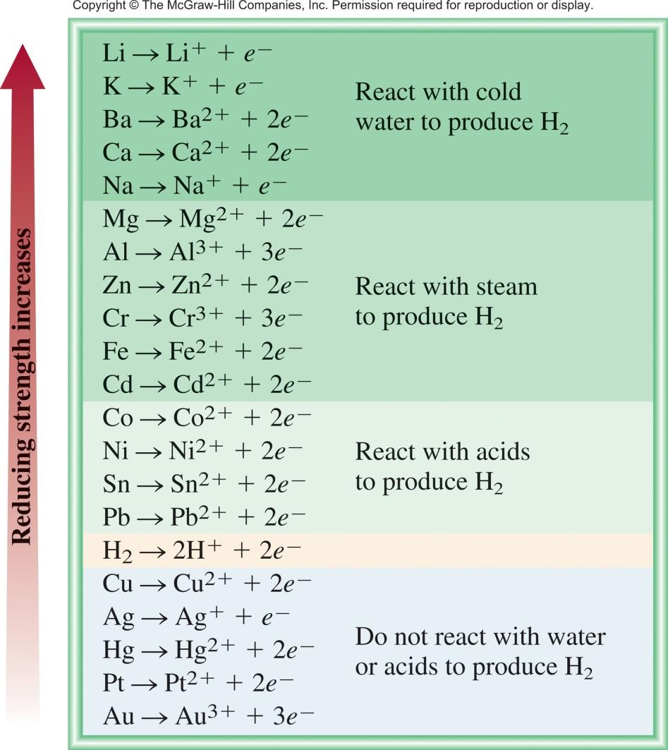 The Activity Series for Metals Hydrogen Displacement Reaction M + BC MC + B M is