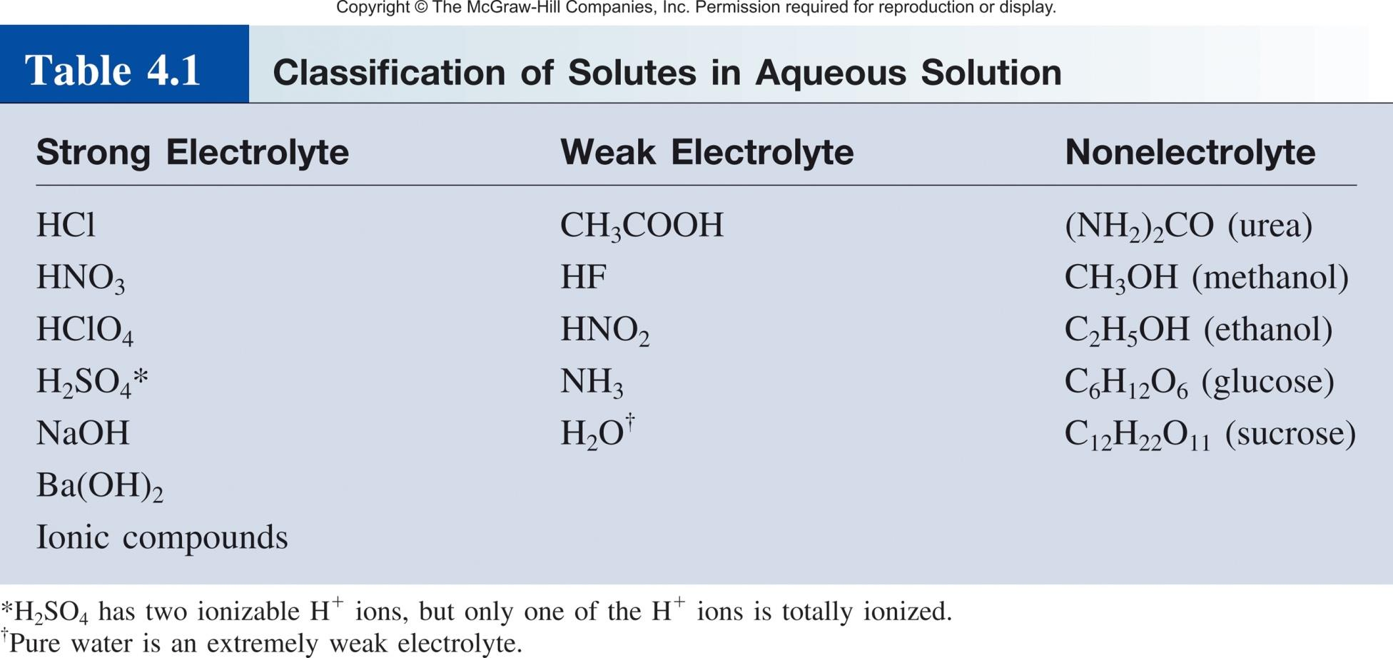 Nonelectrolyte does not conduct electricity?