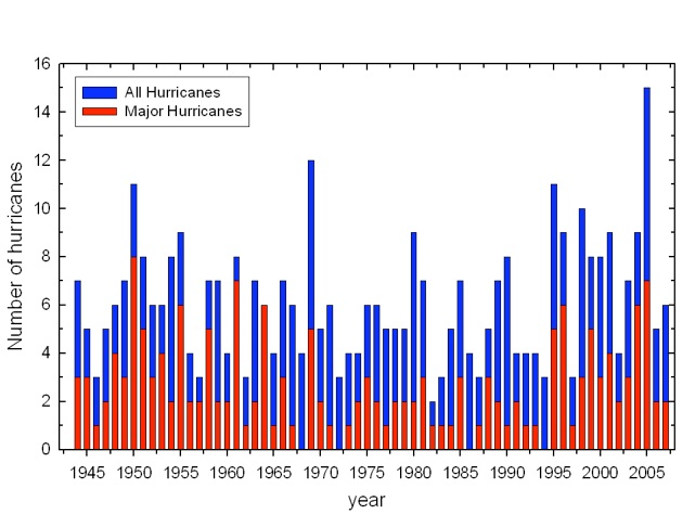 Annual frequency of hurricanes and strong hurricanes (intensity of 3-5 on the