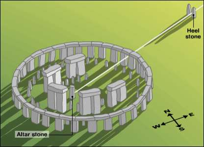 Stonehenge Vocab: Megalith: Large stones. Structures built w/o mortar. Post and lintel construction.