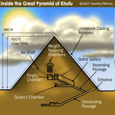 The Pyramid of Khufu: Wonder of the Ancient World Measures 775 ft per