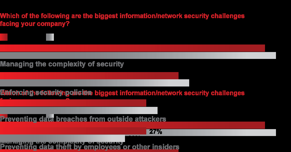 Enterprise Security Drivers Consolidation and Cost Reduction 76% of Security Budgets in 2009 were Flat or Shrinking Source: InformationWeek 2009 survey of 600