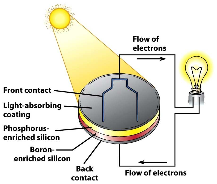 Photovoltaic Solar Cells A wafer or thin film that is treated with certain metals so that they generate electricity