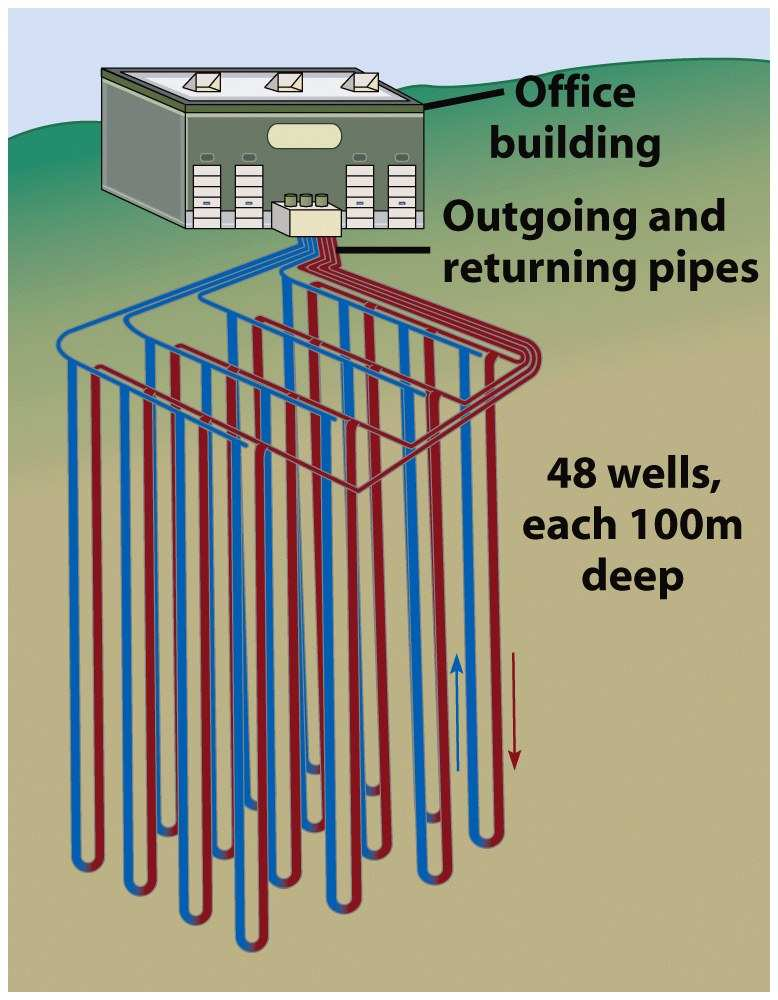 Geothermal Energy From hot, dry rock Geothermal heat pumps Use difference in