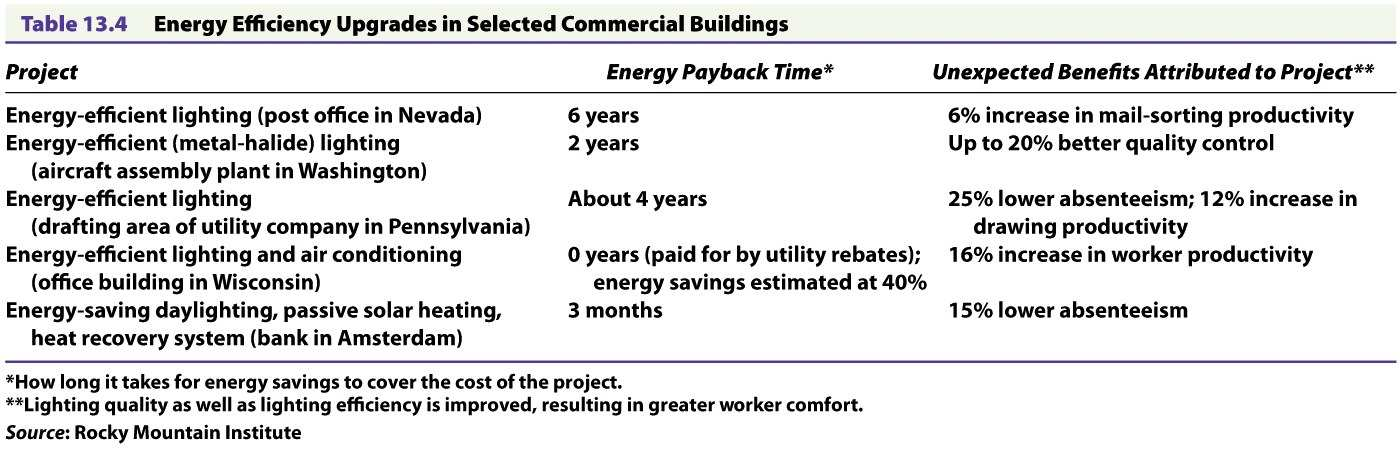 Energy Savings in