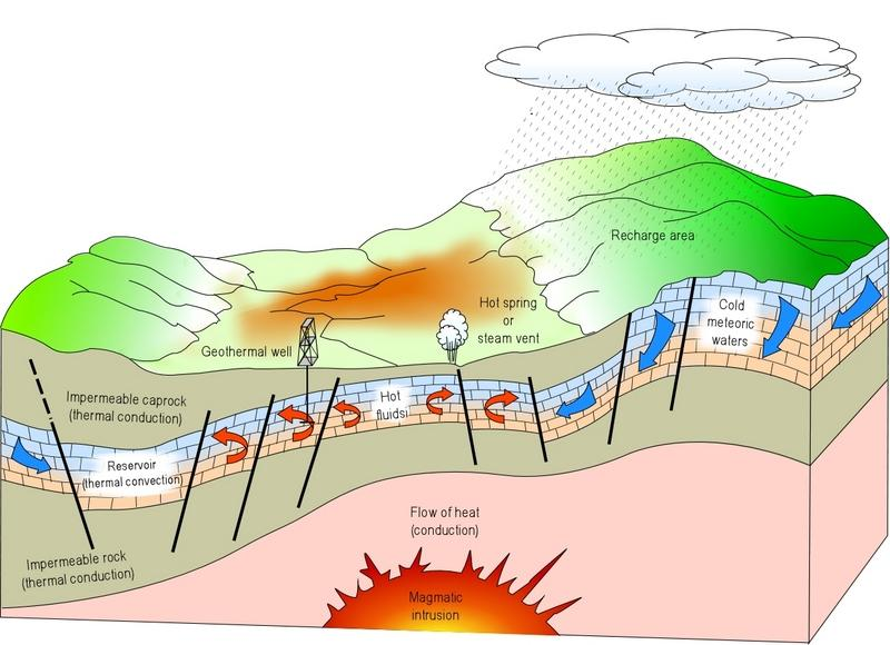 Geothermal Power Magma rising from the mantles brings unusually hot material near the surface