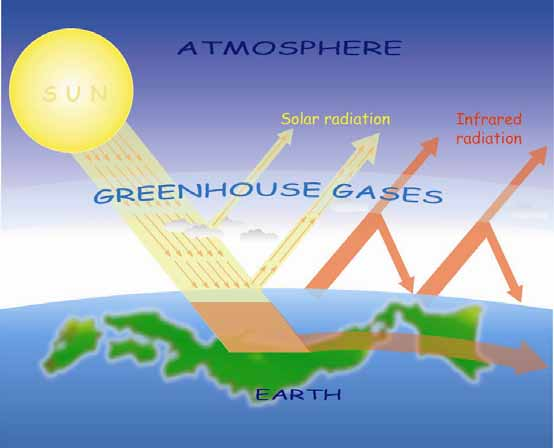Greenhouse Effect Point CO2 carbon dioxide plays an important role to keep the earth warm. Greenhouse ga