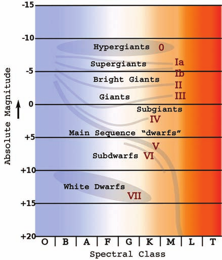 Pulsating Variable Stars And The Hertzsprung Russell Diagram Pdf