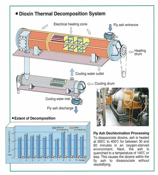 status and control technologies of dioxin dxn emission in rh docplayer net