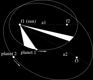 Kepler's laws of planetary motion are three scientific laws describing the motion of planets around the Sun. They are 1. The planets move in elliptical orbits, with the Sun at one focus point. 2.