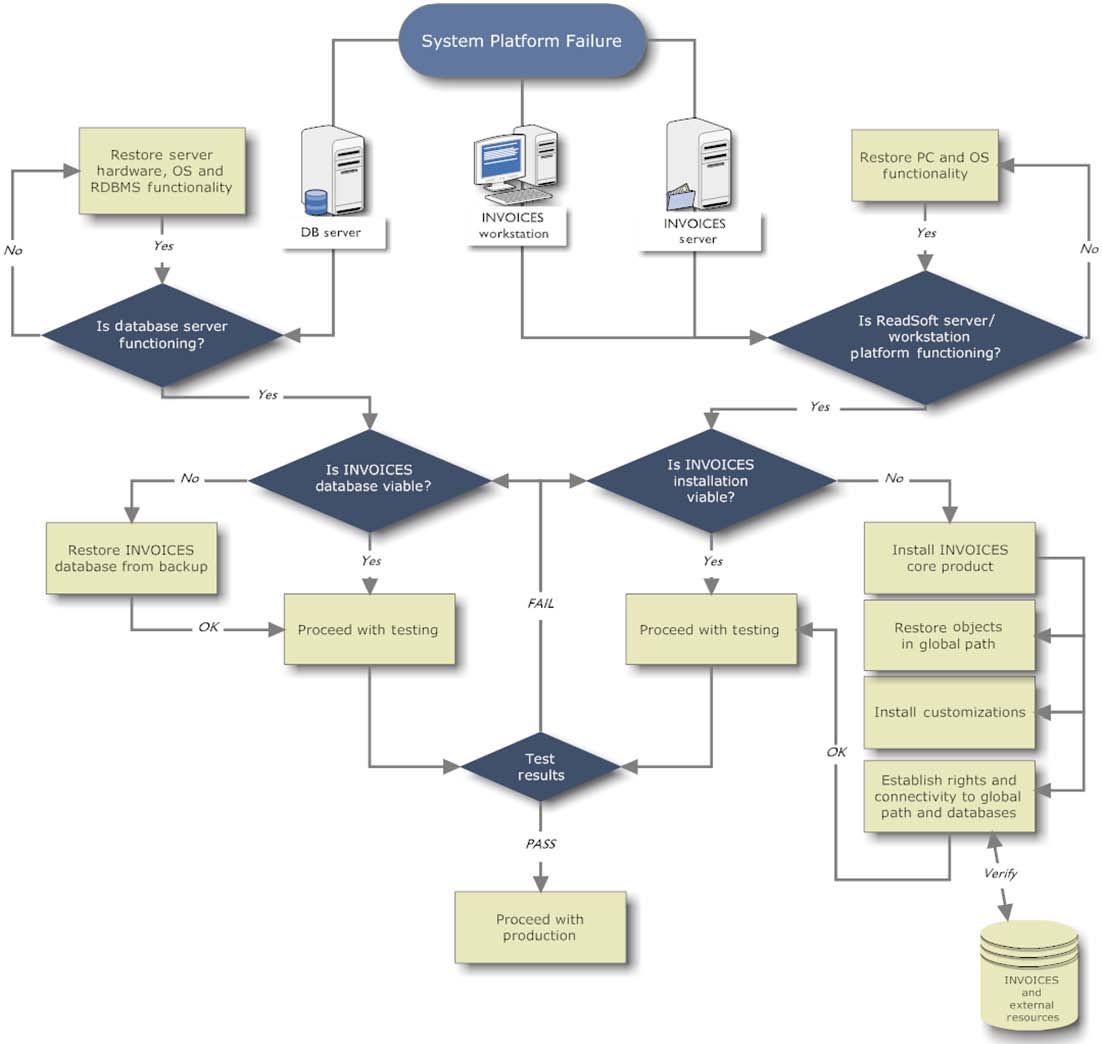 Invoices 5 7 system configuration guide january 2014 readsoft ab this invoices disaster recovery flow chart shows a basic system nvjuhfo Gallery