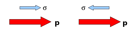 Figure : The two helicity states. On the left the spin vector is aligned in the direction of motions of the particle. This is a right-handed helicity state and has helicity +.