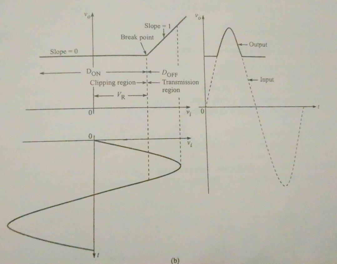 Non Linear Wave Shaping Pdf Clippers Limiters A Diode Clipping Circuit Can Be Used To Is Off We Have Vo Vi And There No Hence