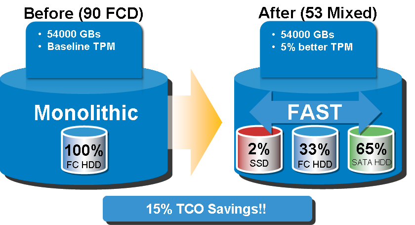 Executive summary The latest addition to EMC s suite of storage efficiency products is a sub-lun migration technology called Fully Automated Storage Tiering (FAST).