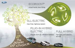 Future Power Trains The Power of Choice Conventional/ICE CNG, LPG Hybrid - Micro - Mild -