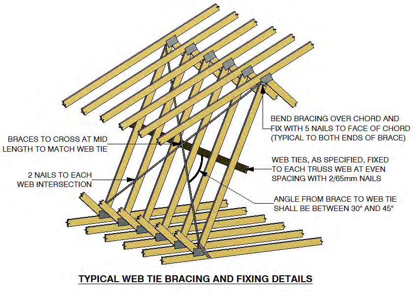 Installation guidelines for timber roof trusses pdf for Roof trusses installation