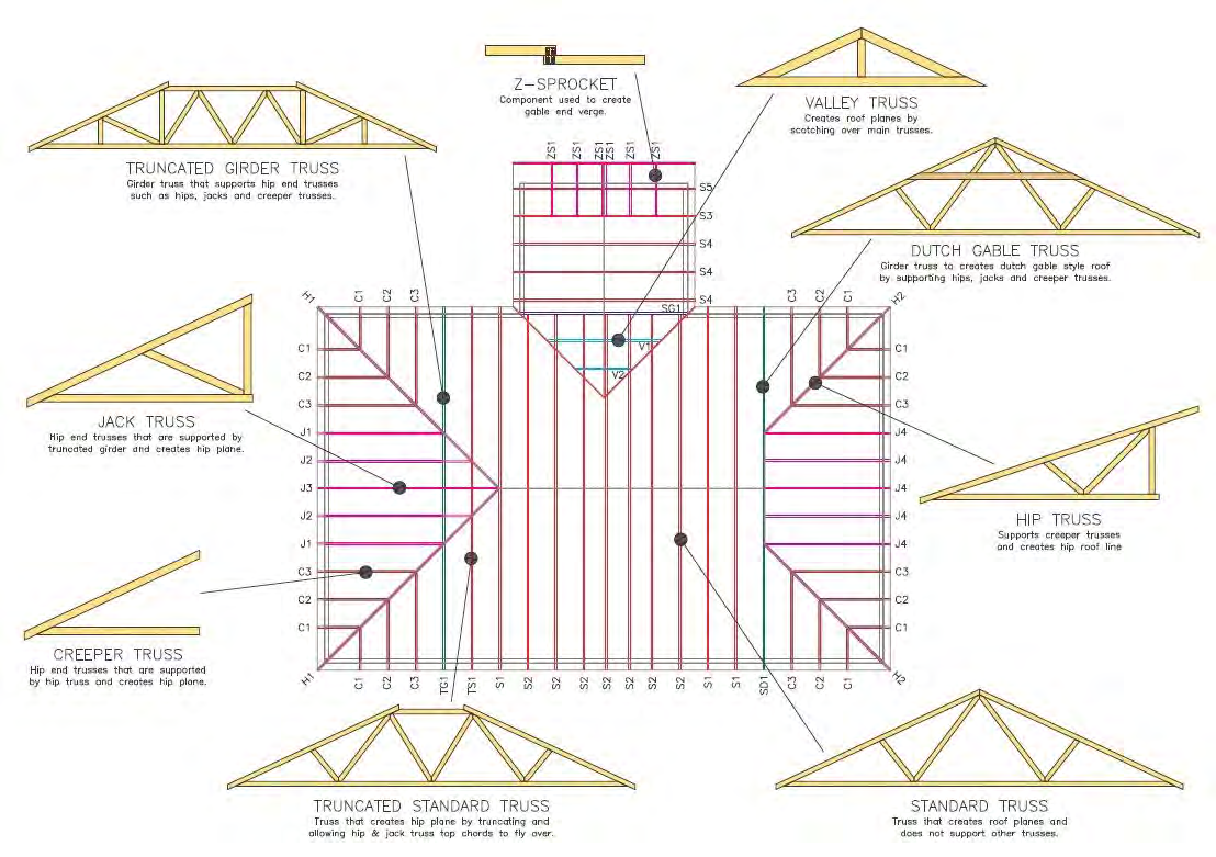 Installation Guidelines For Timber Roof Trusses Pdf