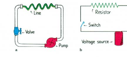 A battery is a charge pump Direction of current flow R resistor 7 By convention, the current direction is taken as the direction that positive charges would flow, so it is opposite to the electron