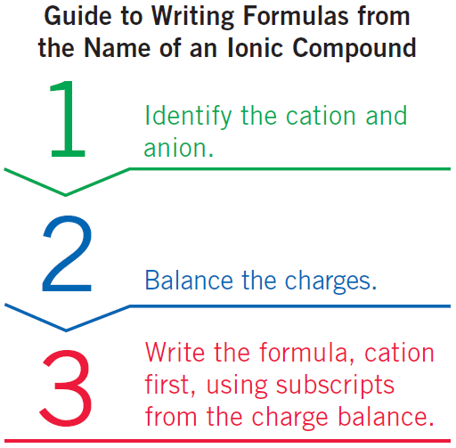 Naming Ionic Compounds Learning Goal: Given the formula of an ionic compound, write the correct name; given the name of an ionic compound, write the correct formula.