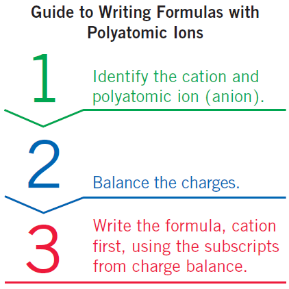 Polyatomic Ions Learning Goal: Write the name and formula for an ionic compound containing a polyatomic ion.