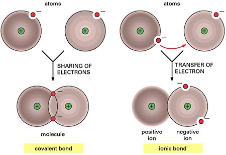 The important outermost electrons are called electrons; the shell they occupy is called that atom s. valence electrons are relatively stable and are referred to as pairs.