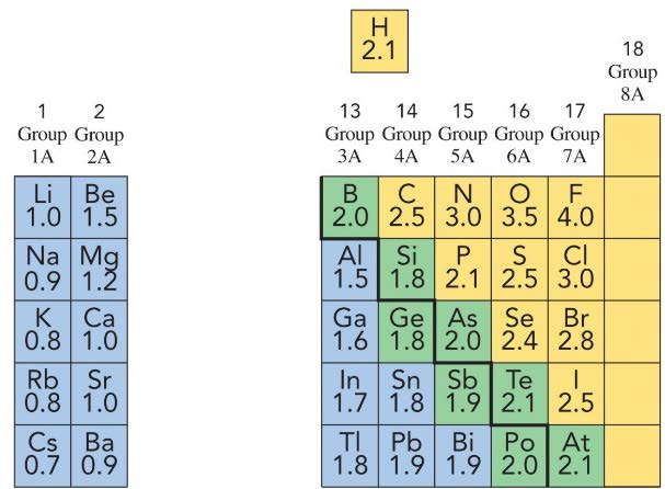 The an atom s electronegativity, the its ability to pull electrons toward itself when bonded. Electronegativity is greatest for elements at the of the periodic table and lowest for elements at the.