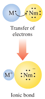 The two oppositely charged ions are then attracted to each other by, which holds them close together. This electric force of attraction between oppositely charged ions is called an.