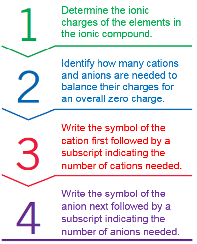 Ionic Compound Formulas Learning Goal: Using charge balance, write the correct formula for an ionic compound.