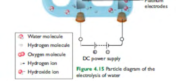 Only electrolysis can break the hydrogen bonds in water.