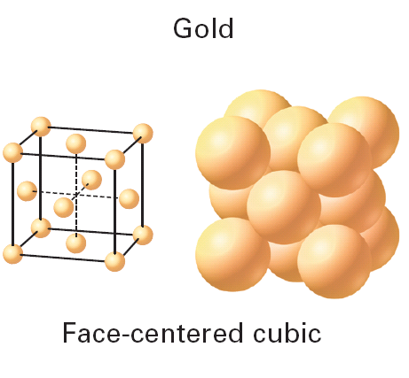 Cubic Face-Centered Body-Centered Coordination Number - The