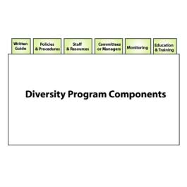 3005 Diversity Program Components The components of a diversity program include: IMAGE: 3005.