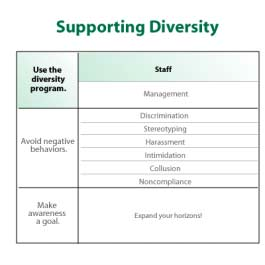 4004 Using the Program: Staff As an employee, use the diversity program by: IMAGE: 4004.