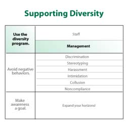 4005 Using the Program: Management Managers have additional responsibilities under the diversity program. IMAGE: 4005.GIF As a manager, you may be asked to: Serve on diversity committees.