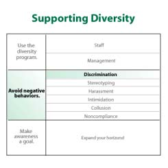 4007 Negative Behaviors: Discrimination Discrimination refers to the unfair treatment of a person or a group of people as a result of prejudice. IMAGE: 4007.