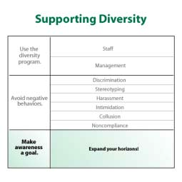 4013 Supporting Diversity: Making Awareness a Personal Goal Remember, you and your organization stand to benefit the most if you learn to truly appreciate and value diversity, rather than simply