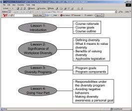 1004 Course Outline This introductory lesson presents the course rationale, course goals, and course outline. FLASH ANIMATION: 1004.
