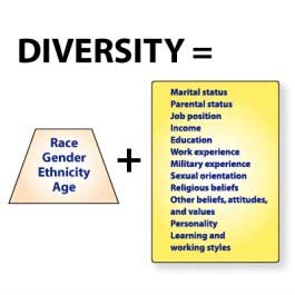 2003 Defining Diversity When we think of diversity, we often think first of differences in race, gender, ethnicity [glossary], and age. IMAGE: 2003.
