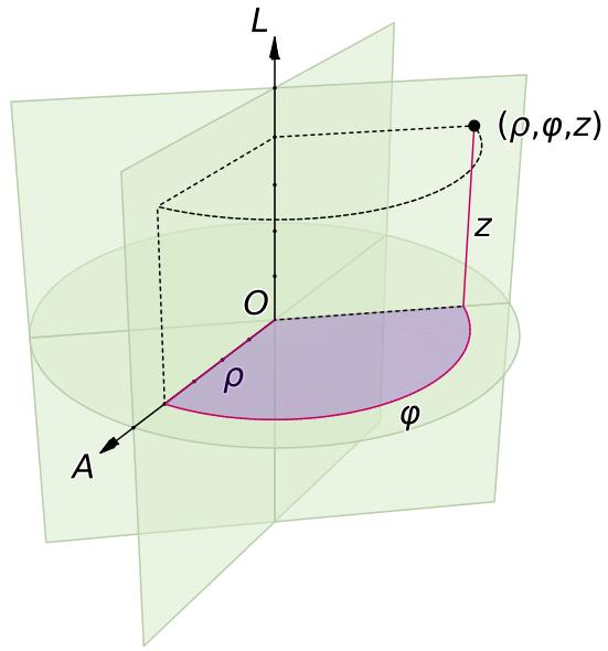 Mechanics: Cylindrical coordinate system Application Physical
