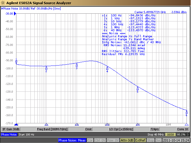 Spurious performance at 55MHz is impressive, with the tallest reference spurs around 97dBc, which is phenomenal at an LO frequency this high.