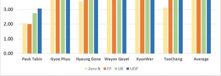 Figure 2. Comparison of Paddy Yields by Location Plant Height (cm) The results showed the highest plant height with UDP treatment at all locations.